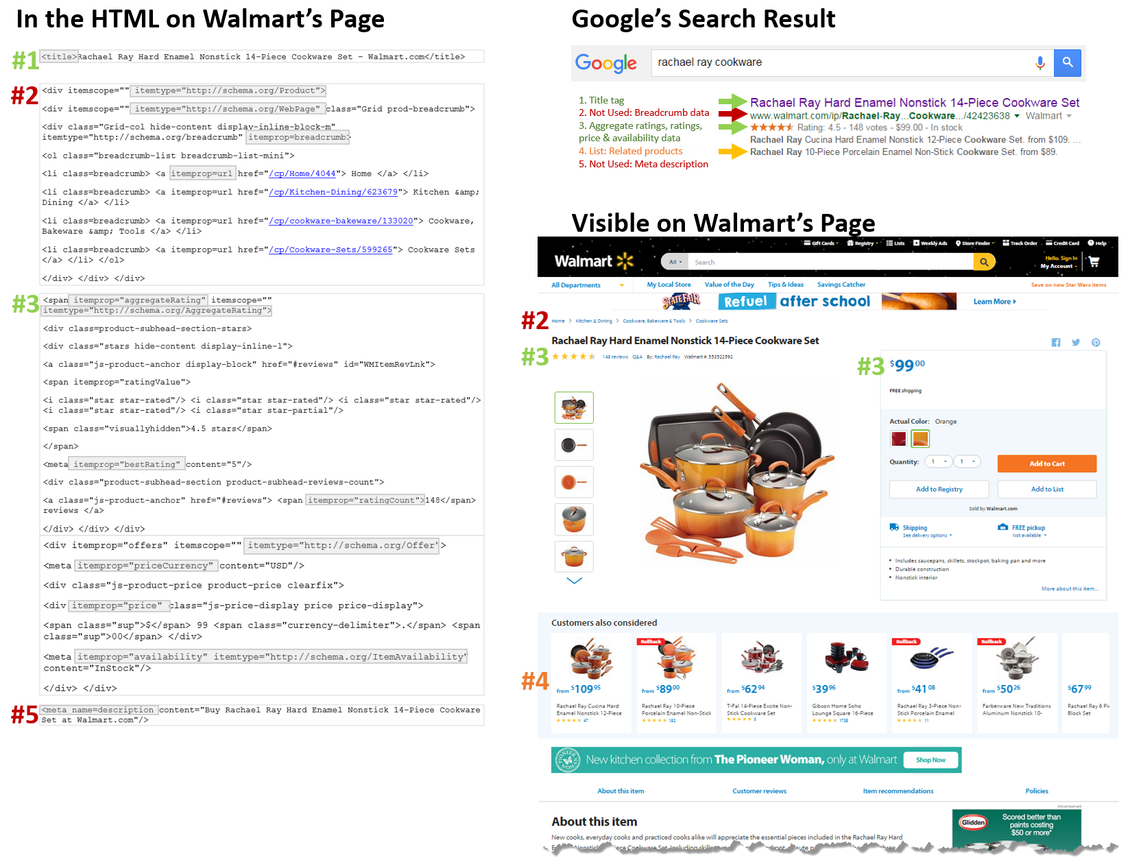 Walmart Search Result
