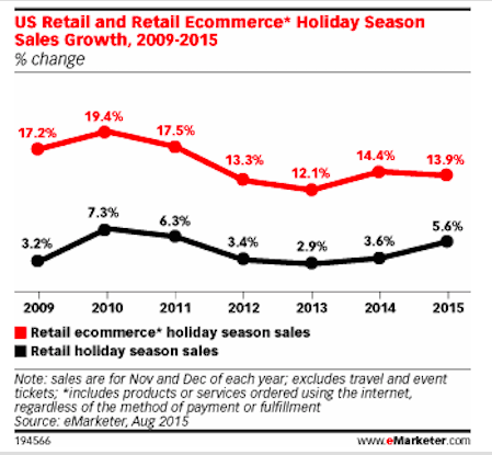eMarketer predicts total retail sales will grow 5.6 percent, with online retail growing 13.9 percent.