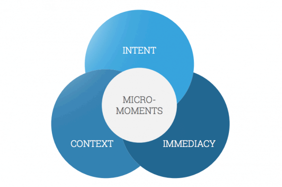 Micro-moments are when you turn to a device—often your smartphone—to take action on whatever you need or want right now. <em>Image: Think with Google.</em>