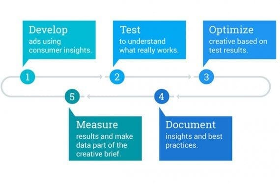 Arnold suggested a banner ad design testing workflow: develop, test, optimize, measure, and document.