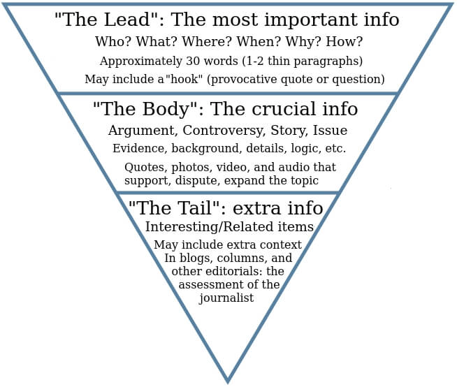 A simplified version of the journalist's inverted pyramid. <em>Source: Elgl.org.</em>