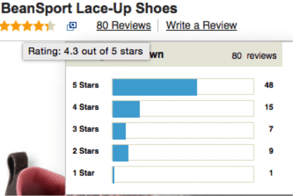 Lower ratings — 1 star or 2 stars — can be helpful to shoppers and to merchants. Source: L.L.Bean.