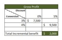 Offering a discount of 5 percent across the board will increase the conversion rate to 4 percent, which will produce an extra $2,000 of gross profit.