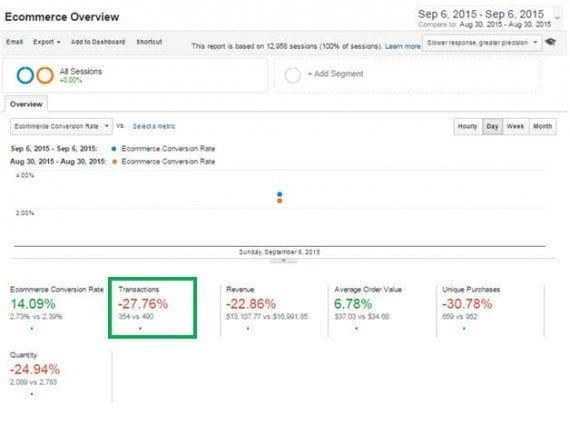 Monitor daily transactions versus the same day in the previous week. See at Ecommerce > Overview.