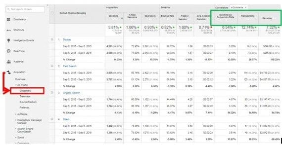 Track daily performance of the main media channels, at Acquisition > All Traffic > Channels.