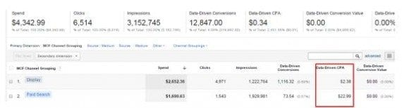 Review Actual CPA in Google Analytics under Conversions > Attribution > ROI Analysis.