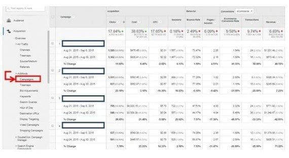 Looking at week-over-week performance of AdWords campaigns to identify campaigns that need to be watched and considered for optimization. Access this report in Google Analytics at Acquisition > AdWords > Campaigns.