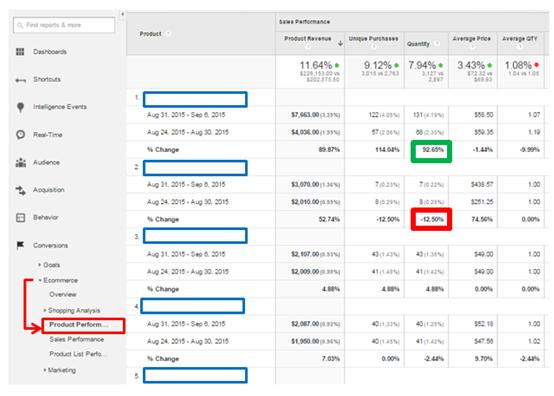 Keep track of product quantity to assess your product sales, monitor your stocks, and measure the success of promotions and sales. SeeConversions > Ecommerce > Product Performance.