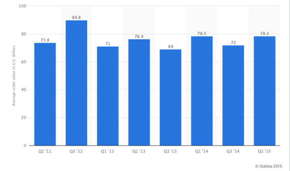 In the first quarter of 2015, the typical AOV for American online retailers was $78.30. Source: Statista.