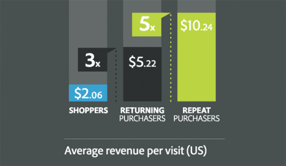 Returning shoppers (who make a second purchase) and repeat shoppers (who make three or more purchases) send more on each visit, boosting AOV. <em>Source: Adobe.</em>