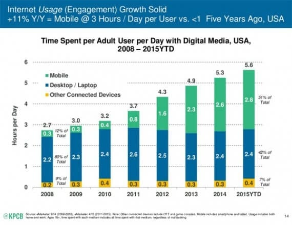 Although the Kleiner Perkins data seems to point to growth in how much content folks want to interact with, some may see it as an indication of saturation.