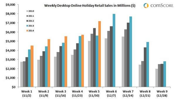 comScore Desktop buying chart Holiday shopping