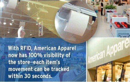 American Apparel uses Impinj to gather real-time information about tagged inventory items.