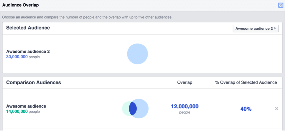 Facebook ads audience overlap panel show comparison between the two audiences.