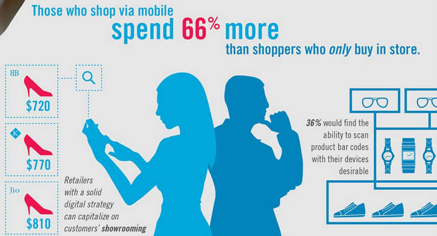 Mobile Shoppers Spend More - Source: Elastic Path