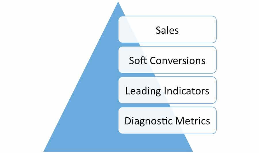 A pyramid of metrics — Diagnostics, Leading Indicators, Soft Conversions, Sales — shows the best ecommerce measurement strategy of ultimately selling more product.