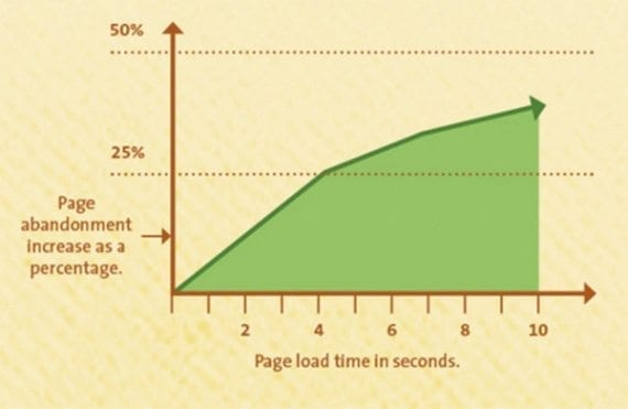 When checkout page load times reach 4 seconds, online retailers might expect a 25 percent cart abandonment rate.