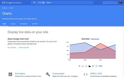 Google Charts.