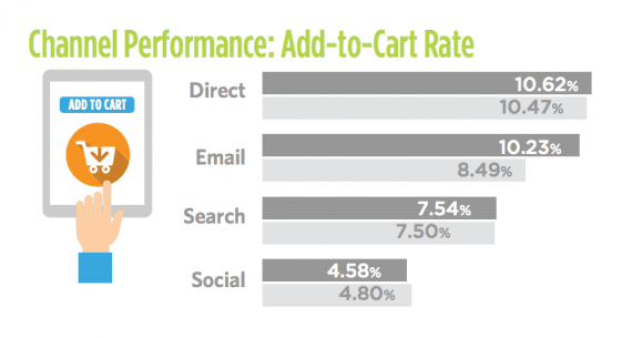 """Monetate's add-to-cart rates by marketing channel providing an interesting example for ecommerce operations. The highest add-to-cart rates came from """"direct"""" customers, those that entered a site's URL in the browser bar. The lowest came from social media referrals."""