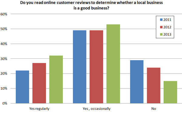 BrightLocal Customer Reviews Study 2013