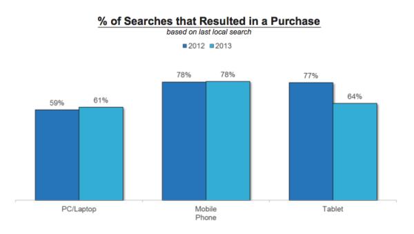 comScore Local Search Study 2014