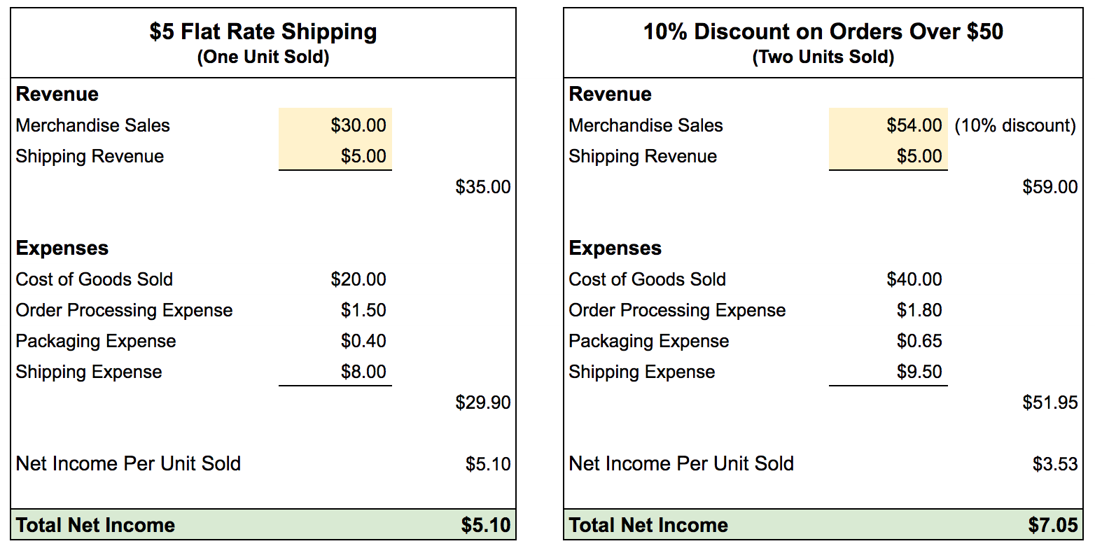In this example, offering flat rate shipping for $5 produces a net income of $5.10 for a single unit sold. When two units are sold with a 10 percent discount, the net income increases to $7.05. <em>(Click image to enlarge.)</em>
