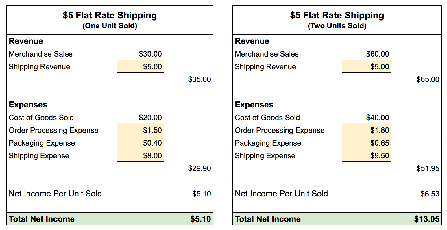 In this example, offering flat rate shipping for $5 produces a net income of $5.10 for a single unit sold. When two units are sold, the net income increases to $13.05.