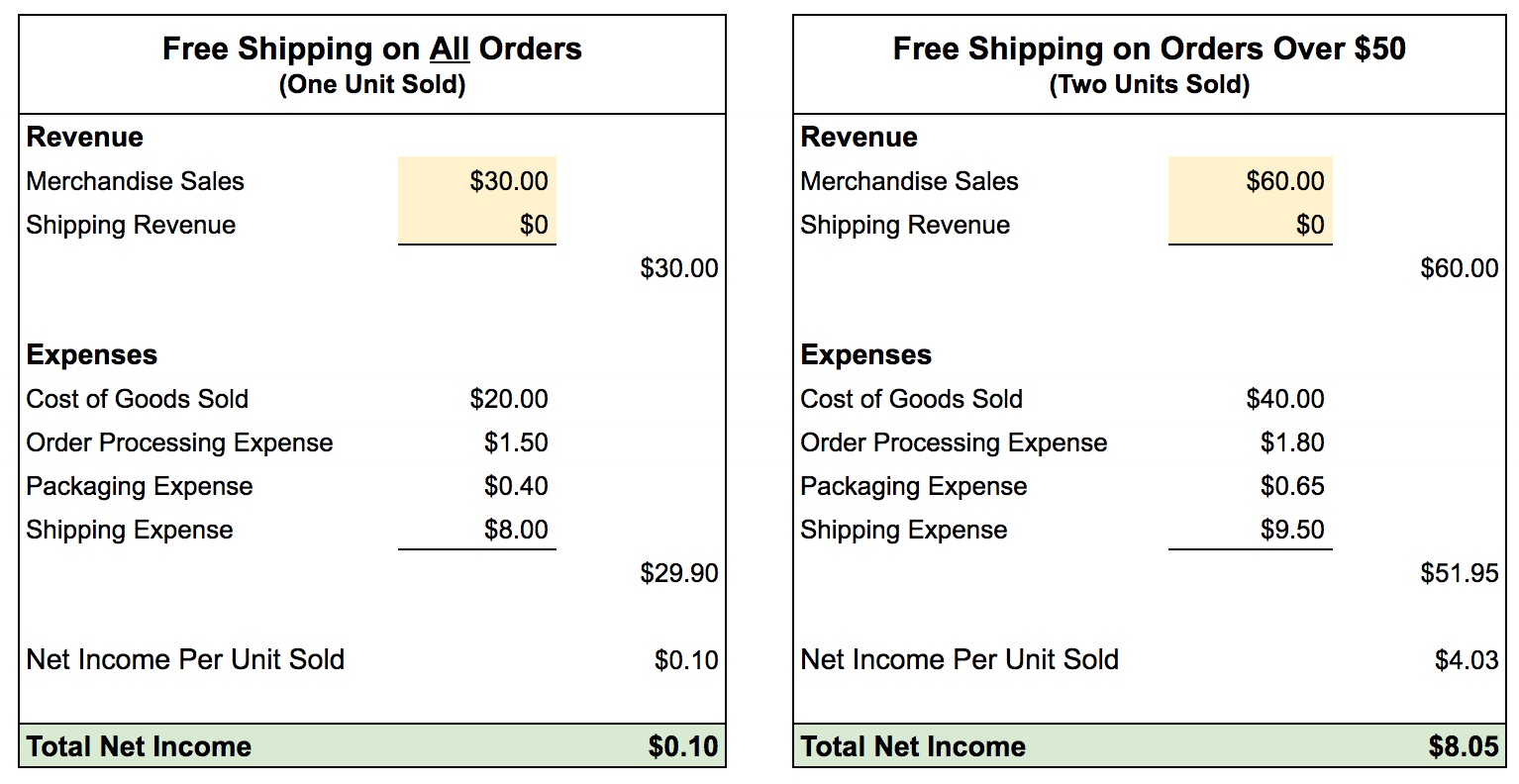 In this example, offering free shipping on just one item yields a net income of only $0.10. If you sell two items and ship them for free the net income increases to $8.05. <em>(Click image to enlarge.)</em>