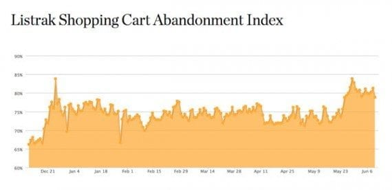 Listrak, the email service provider, is one of many companies that track shopping cart abandonment rates. On average, roughly 70 percent of online shopping carts are abandoned, possibly resulting in lost sales.