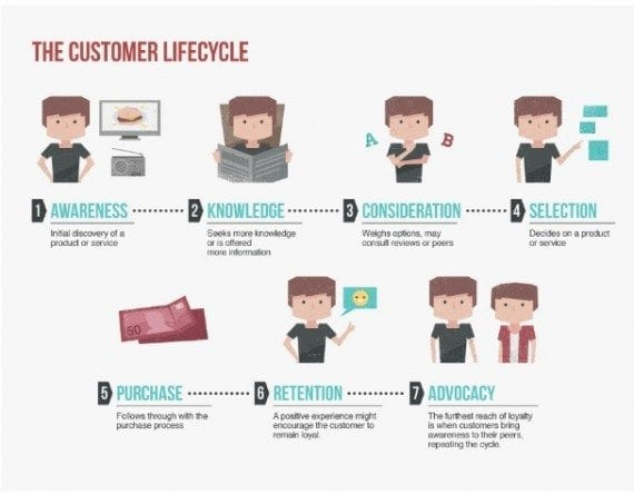 The ideal lifecycle of a customer progresses from awareness of a company, to knowledge of it, to consideration of buying from it, to selection and purchase of its products and services, and, finally, to returning to it and advocating for it. <em>Source: Salesforce.</em>