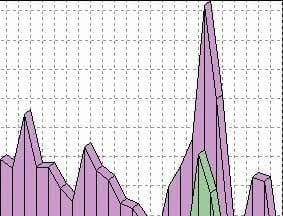 How to Anticipate Manage Massive Traffic Spikes