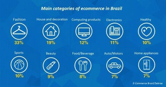 """""""Fashion"""" is the leading ecommerce category in Brazil, comprising 33 percent of overall sales. It is followed by """"House and decoration"""" at 19 percent, and """"Computing products"""" at 12 percent. <em>Source: E-Commerce Brasil and Sebrae.</em>"""