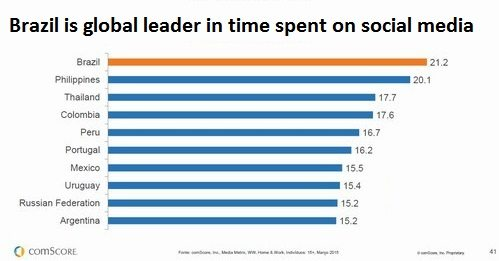 Brazilians averaged 21.2 minutes per session on social media in 2015. This led the world. Philippine residents were second, at 20.1 minutes per session. Source: comScore.