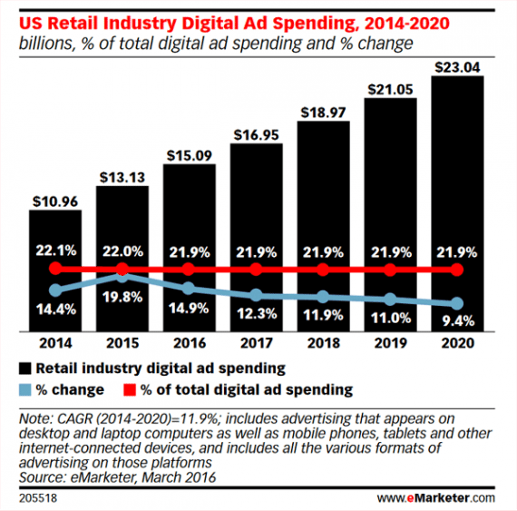 Retailers purchase roughly 22 percent of all digital advertising, according to eMarketer.