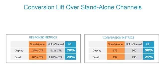 Coordinating email and display campaigns can materially increase the performance of each. In a study by Acxiom, the average click rate was significantly higher for combined campaigns, with a 70 percent lift in display clicks and a 24 percent lift in email clicks, versus operating each channel separately.
