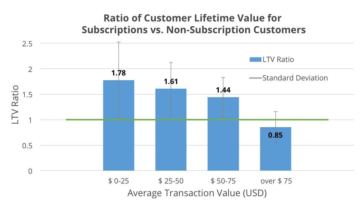 LTV up almost 2% using subscription model
