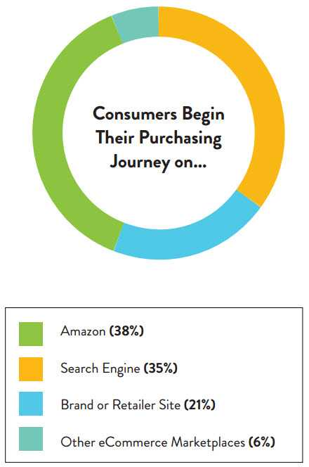 "Most online shoppers begin their product shopping journey at Amazon or Google. Source: PowerReviews ""Mapping the Path to Purchase,"" June 2016"