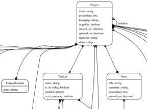 Understanding 4 Database Types, for Ecommerce