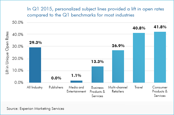 Want to increase the open rate? In most industries, a personalized subject line increased open rates anywhere from 13 to 40 percent, according to Experian, a marketing and data firm.
