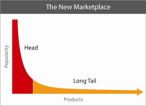 The long tail of marketing also applies to SEO. Image: Longtail.com.