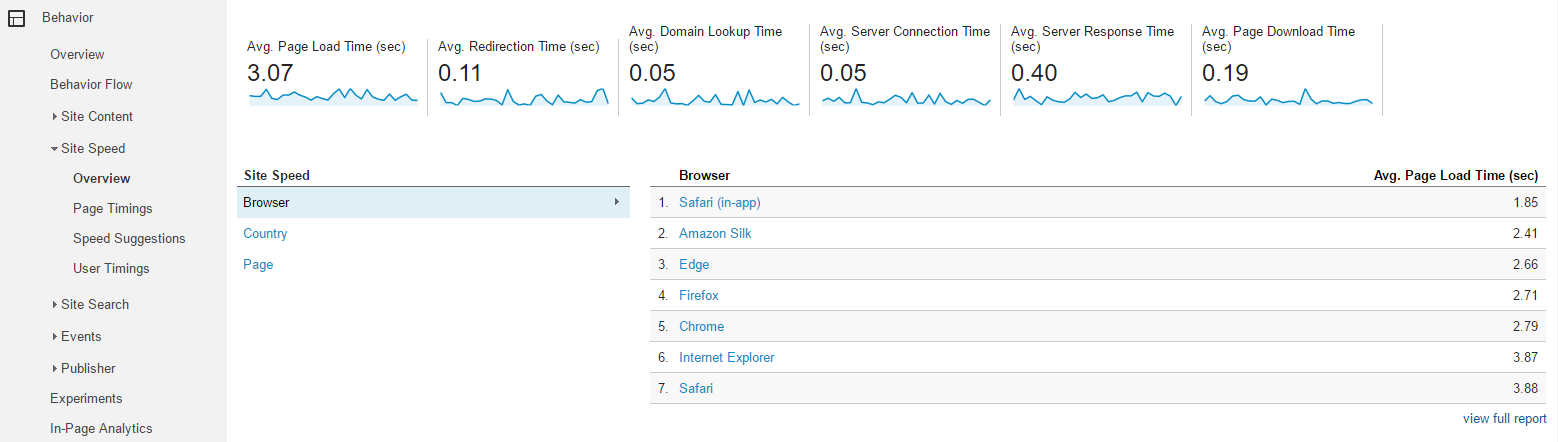 """Look for page load time reports under """"Behavior > Site Speed"""" in the left-hand menu."""