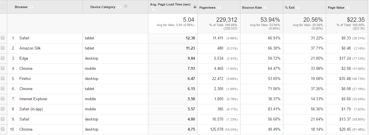 "Sort by ""Avg. Page Load Time (sec) in descending order to identify the highest page load times."
