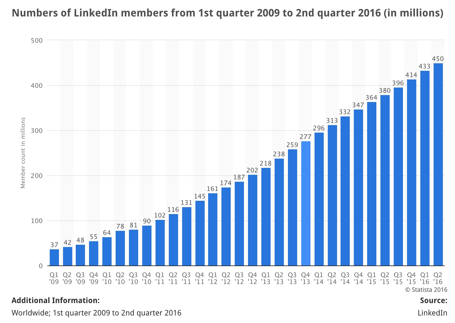 From 2009 to 2016, LinkedIn has experienced tremendous user growth.
