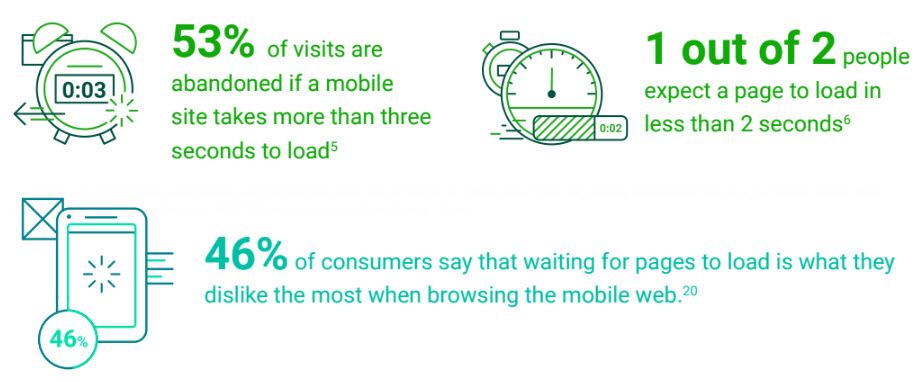 """According to Google DoubleClick's """"The need for mobile speed"""" report in September 2016, most consumers expect mobile pages to load in 2 to 3 seconds."""