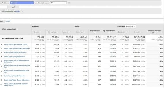 """This """"Affinity Category"""" report is sorted by """"Ecommerce Conversion Rate"""" (far right column) in descending order, filteringcategories with fewer than 500 sessions."""