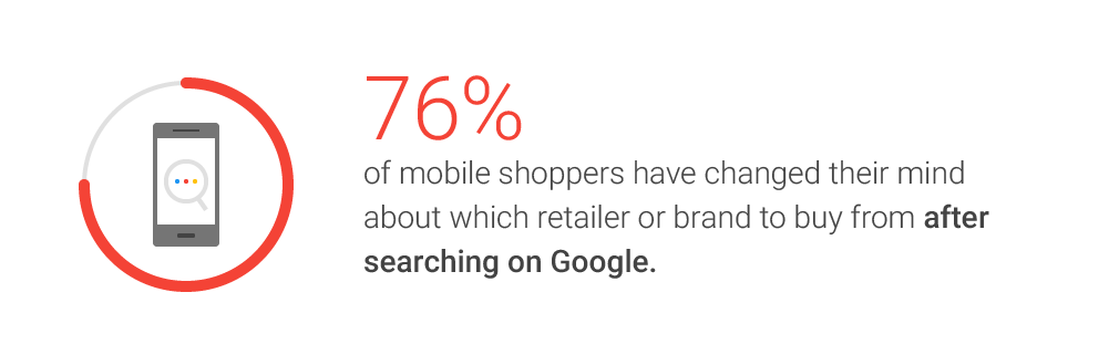 Google's Inside AdWords blog reports that mobile searching on Google changes retailer and brand shopping plans for more than 75 percent of smartphone shoppers. <em>Source: Google.</em>