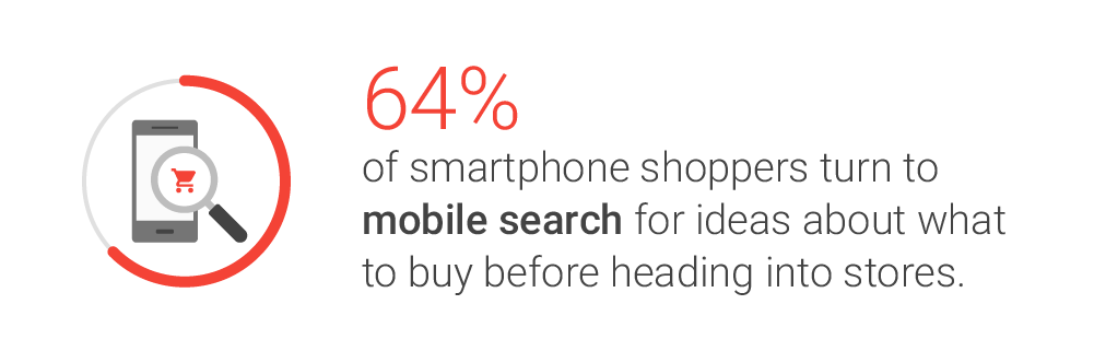 Sixty-four percent of smartphone shoppers search Google mobile before shopping at a physical store location. <em>Source: Google.</em>