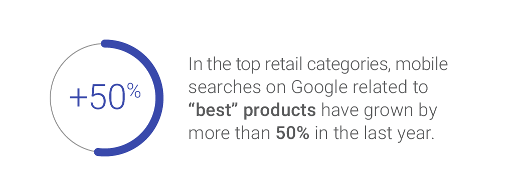 "Smartphone searches for ""best"" products have grown by more than 50 percent in the last year. Image: Google."