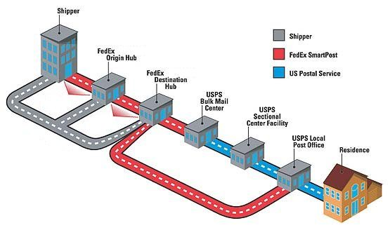 This illustration from FedEx shows how SmartPost packages use FedEx for sorting and delivery near the final destination, while the USPS delivers the box.