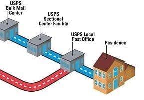 UPS SurePost, FedEx SmartPost: Slow, but Less Expensive